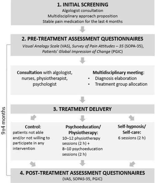 Psychological interventions influence patients\u0027 attitudes and