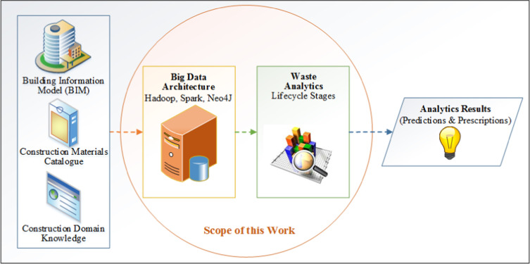Big data architecture for construction waste analytics (CWA) A