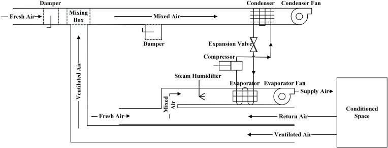 Multistage recovering ventilated air heat through a heat recovery