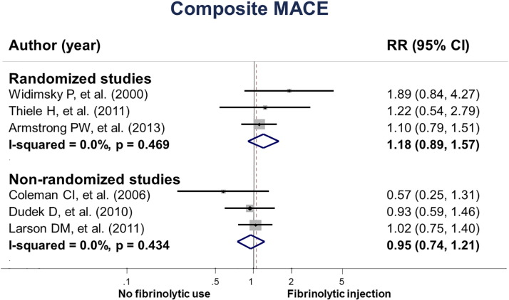 The effects of fibrinolytic before referring STEMI patients A