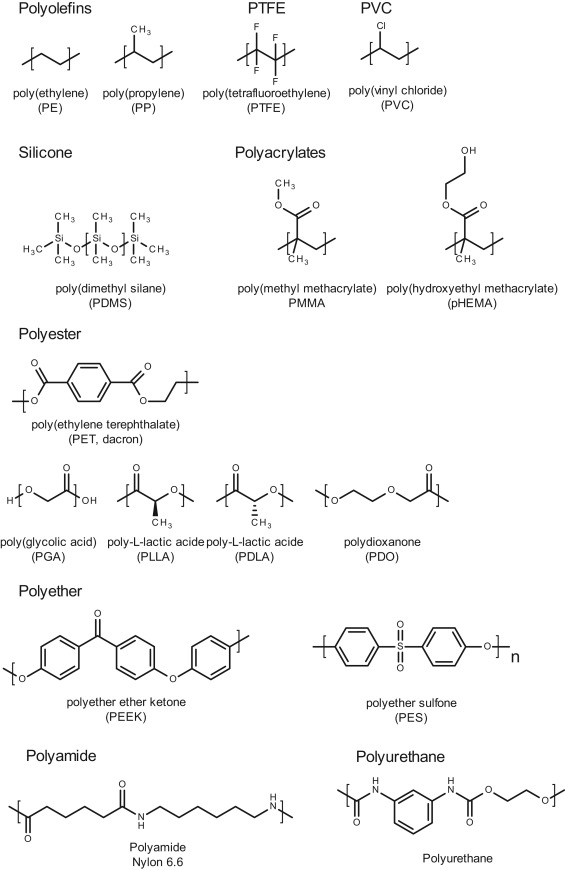 Applications of synthetic polymers in clinical medicine - ScienceDirect