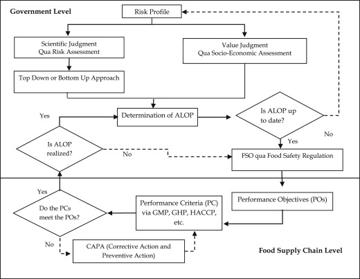 Improving the level of food safety and market access in developing