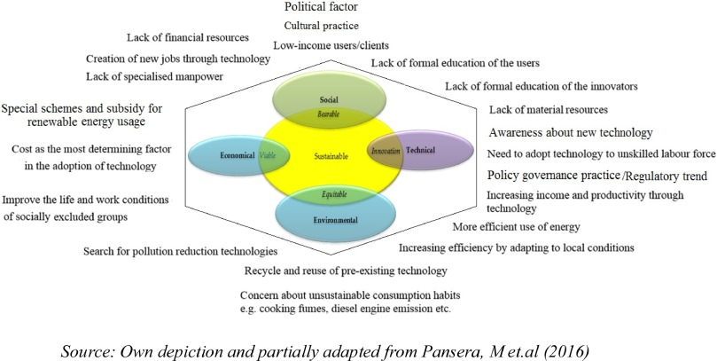 Integrating solar photovoltaic energy conversion systems into