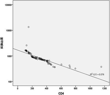Study on CD4+T lymphocytes of new Uygur HIV infectors in Urumqi area