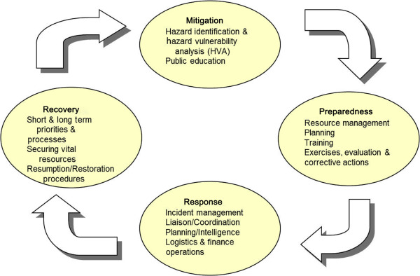 Model Management - an overview ScienceDirect Topics