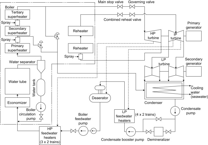 Steam turbine cycles and cycle design optimization The Rankine