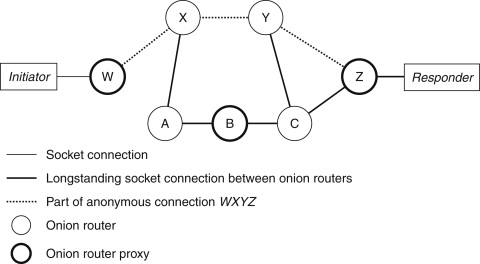 Anonymous Connection - an overview ScienceDirect Topics