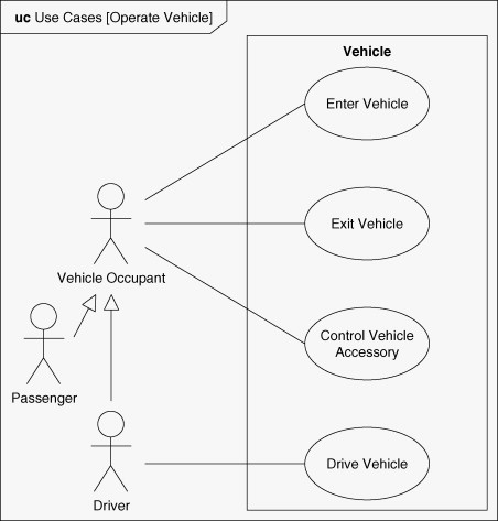 Vehicle Control - an overview ScienceDirect Topics