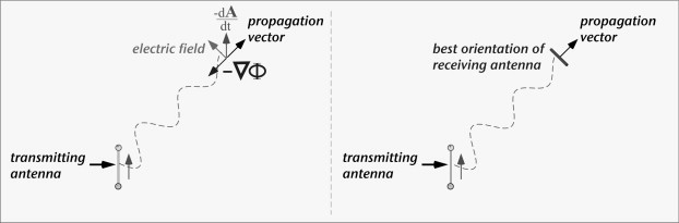 Vector Potential - an overview ScienceDirect Topics