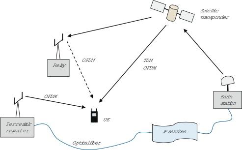 Telemetering - an overview ScienceDirect Topics