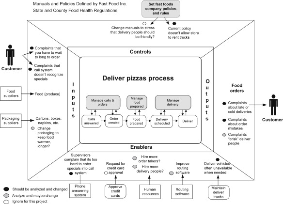Modeling Business Processes - ScienceDirect