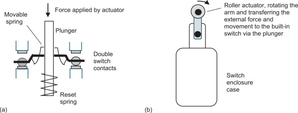 Mechanical Switch - an overview ScienceDirect Topics
