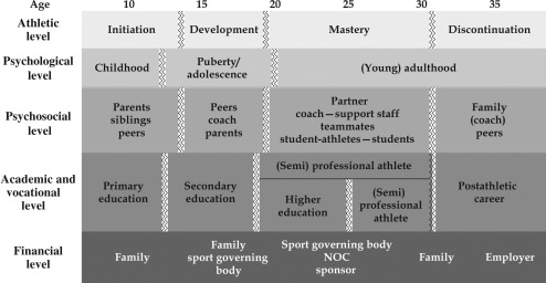 Holistic Perspective on the Development of Elite Athletes