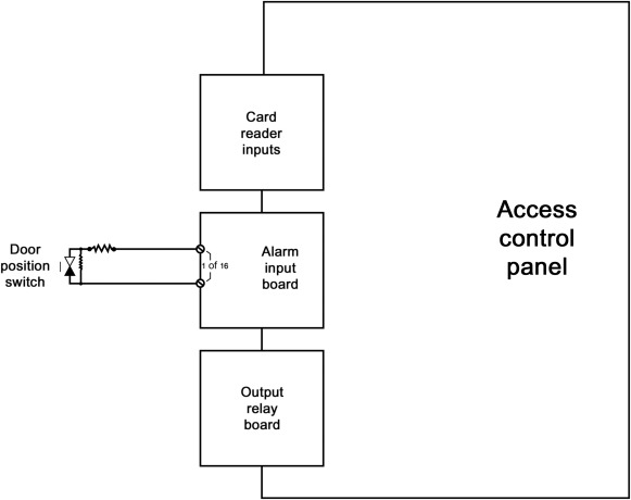 Interagator Alarm Wiring Diagram For Board - Detailed Wiring Diagram