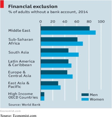 Financial Inclusion, Digital Currency, and Mobile Technology