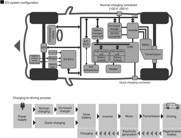 Mitsubishi - an overview ScienceDirect Topics
