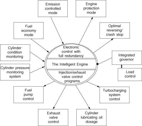 Marine engines and auxiliary machinery - ScienceDirect