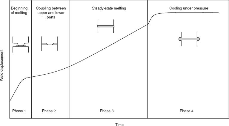 Ultrasonic Welding - ScienceDirect