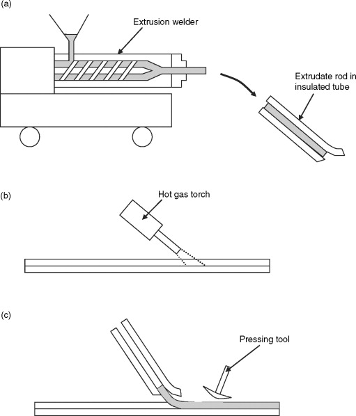 Extrusion Welding - ScienceDirect
