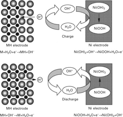 Fuel-cell (hydrogen) electric hybrid vehicles - ScienceDirect