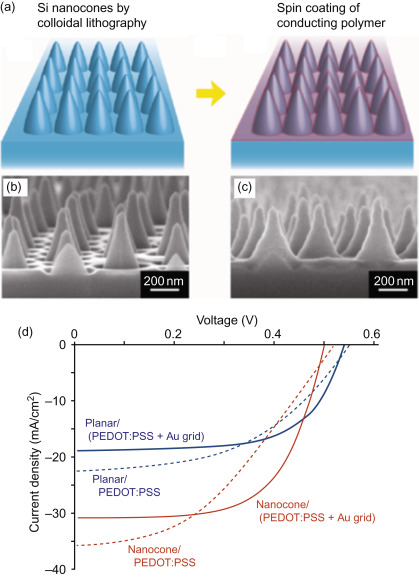 Hybrid Solar Cells - an overview ScienceDirect Topics
