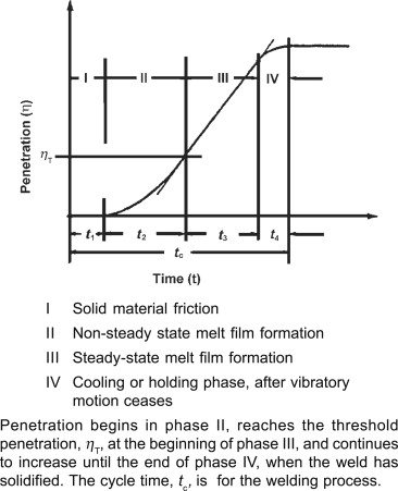 Linear Vibration Welding - an overview ScienceDirect Topics