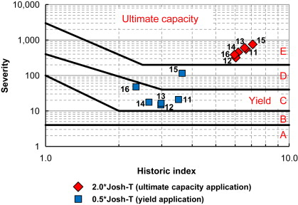 Low-level acoustic emission (AE) in the long-term monitoring of