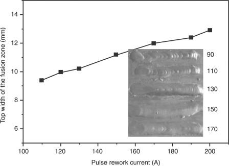 Metal inert gas welding of magnesium alloys - ScienceDirect