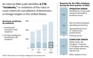 Today's Washington Post reports that the National Security Agency violates (accidentally or otherwise) privacy regulations thousands of times a year. This is part of the dump that Edward Snowden acquired before he high-tailed it for Moscow.