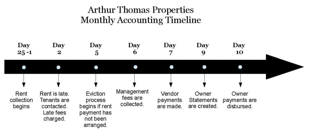 Arthur Thomas Properties » The Accounting Timeline - Arthur Thomas