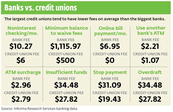 Bank Accounts Bank Fees Consumer Reports
