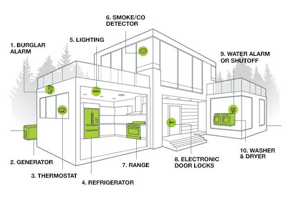 smart house alarm