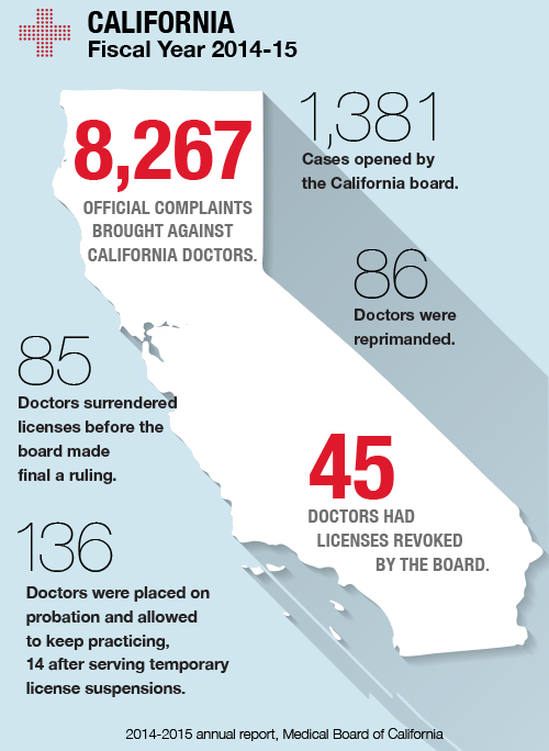 What You Don\u0027t Know About Your Doctor Could Hurt You - Consumer Reports