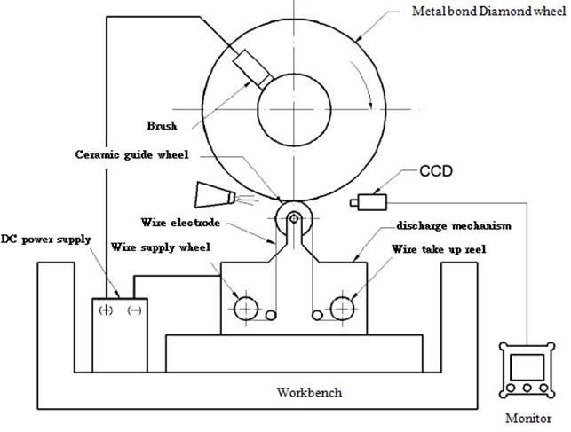 wire edm diagram