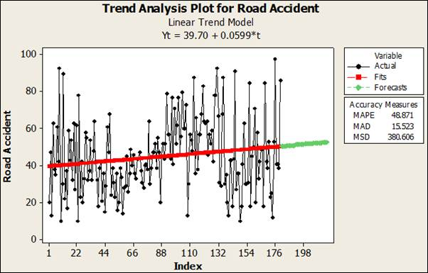Trend Analysis on Road Traffic Accident in Nigeria  Science - trend analysis