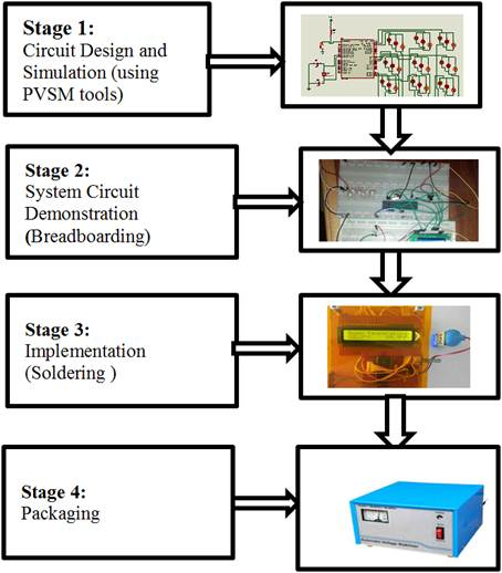 Learning of Embedded System Design, Simulation and Implementation A