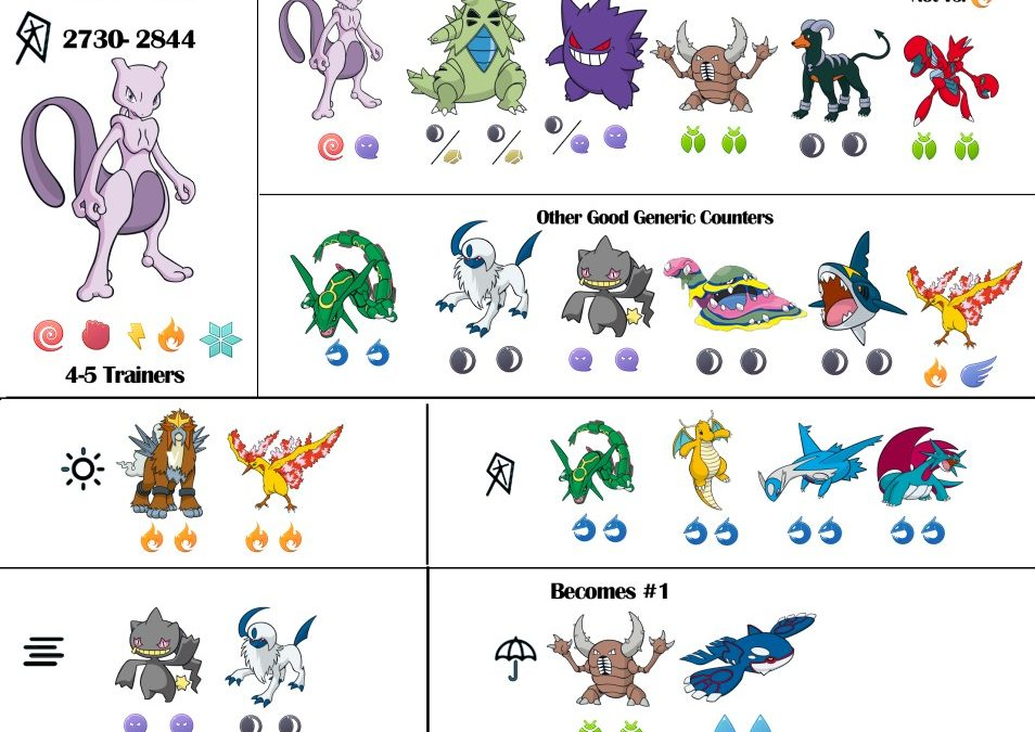 Tier 6 Mewtwo Counters and Raid Guide \u2013 September 2018 Pokebattler