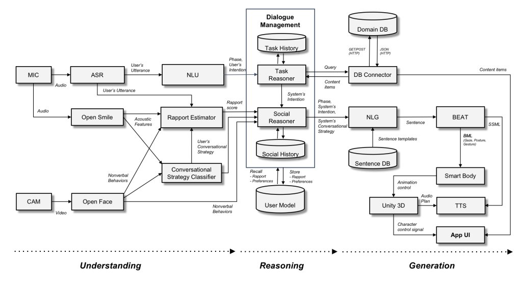 data mining diagram