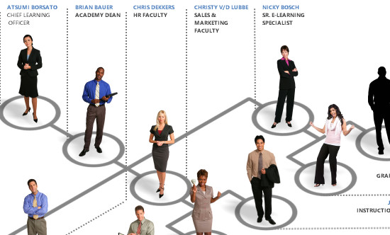 Interactive Org Charts and Meet the Team Interactions in E-Learning #43