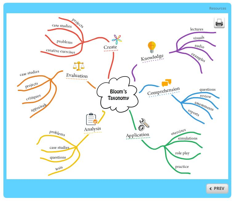 Free Mind Map Template - Building Better Courses Discussions - E
