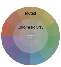 Whats the difference between chromatic grays and muted ...