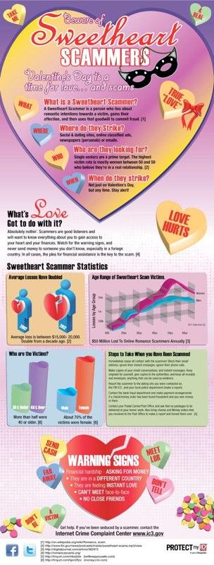 Infographic Design - PMID