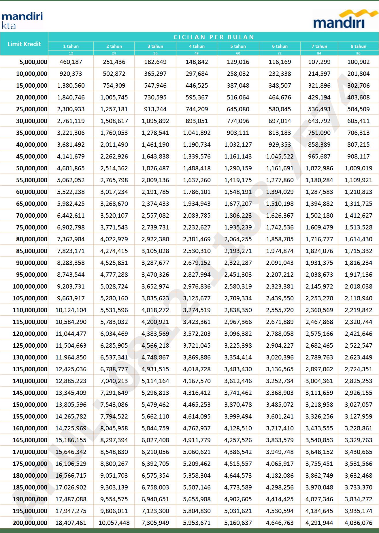 Tabel Kta Mandiri Kta Mandiri Arul 081211687574