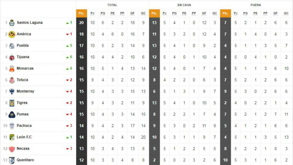 La Tabla General De La Liga Mx A La Jornada 10 Del