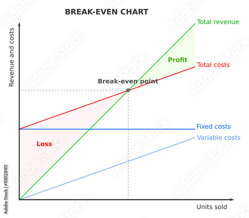 Break-even point, chart, graph - Buy this stock vector and explore