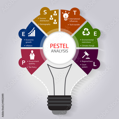 PESTEL analysis infographic template with political, economic