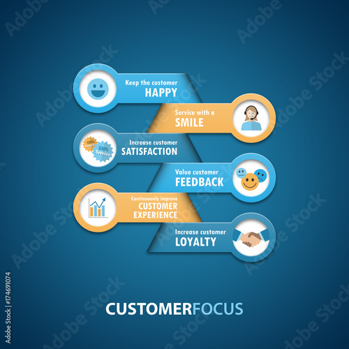 CUSTOMER FOCUS Infographic Concept - Buy this stock vector and