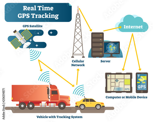 Real time GPS tracking system vector illustration diagram scheme