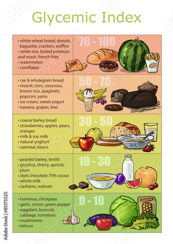 Chart infographics glycemic index foods - Buy this stock vector and
