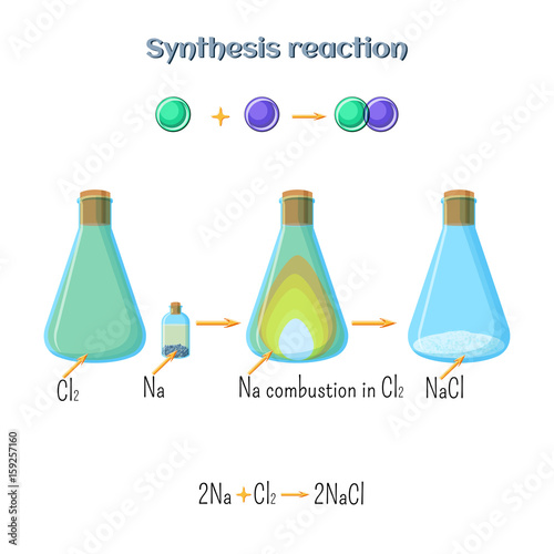 Synthesis reaction - sodium chloride formation of sodium metal and